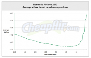 average-airfare-2012 via cheapair.com